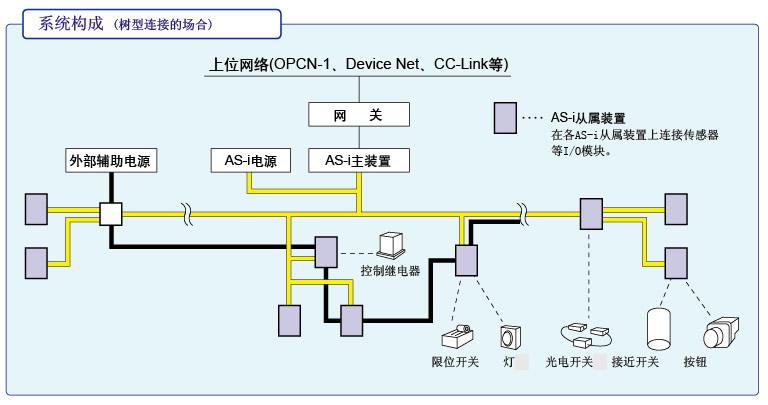 电缆的特点 考虑了柔软性的易于使用的电缆。 为防止错误接线,截面为非对称形状。 根据使用环境可选择不同的型号。EPDM(橡胶)型适合一般使用,TPE(特殊耐热PVC)型同时还具备耐油功能。 TPE型与UL、c-UL规格相对应,因而在以北美地区为主的海外也能安心使用。   电缆的规格